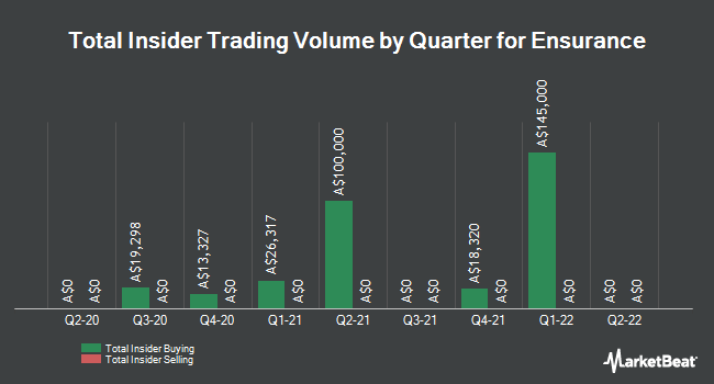 Insider Buying and Selling by Quarter for Ensurance (ASX:ENA)
