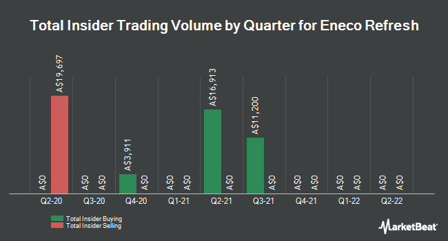 Insider Buying and Selling by Quarter for Eneco Refresh (ASX:ERG)