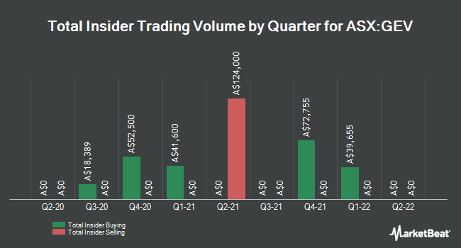 Insider Buying and Selling by Quarter for Global Energy Ventures (ASX:GEV)