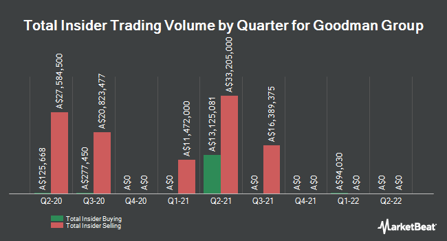Insider Buying and Selling by Quarter for Goodman Group (ASX:GMG)
