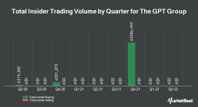 Insider Trading History for GPT Group (ASX:GPT)