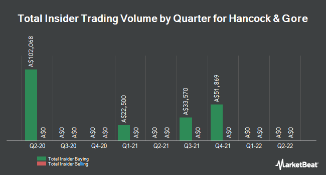 Insider Buying and Selling by Quarter for HGL (ASX:HNG)