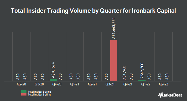 Insider Buying and Selling by Quarter for Ironbark Capital (ASX:IBC)