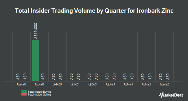 Insider Buying and Selling by Quarter for Ironbark Zinc (ASX:IBG)