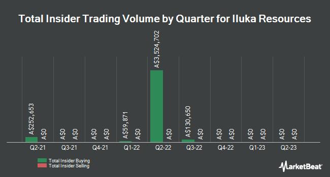 Insider Trading History for Iluka Resources (ASX:ILU)