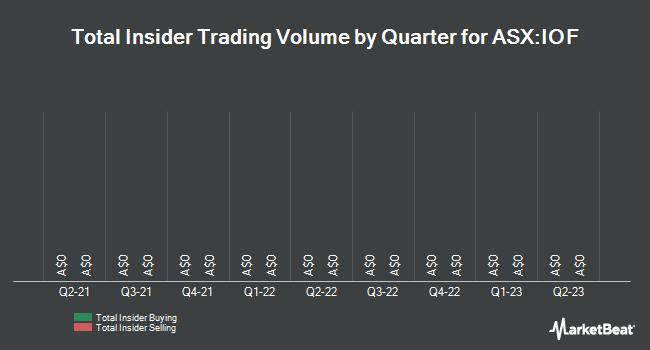 Insider Trading History for Investa Office Fund (ASX:IOF)