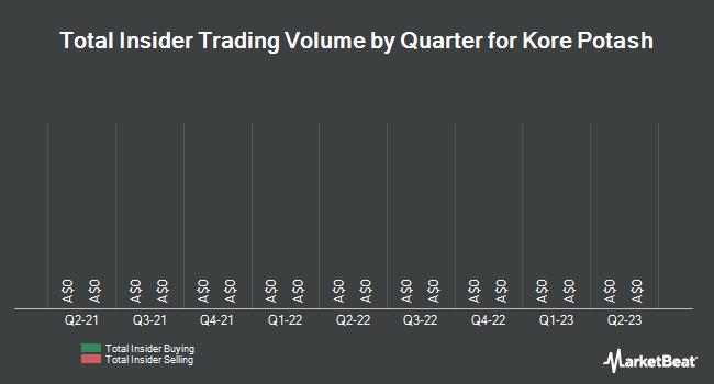 Insider Trading History for Kore Potash (ASX:K2P)