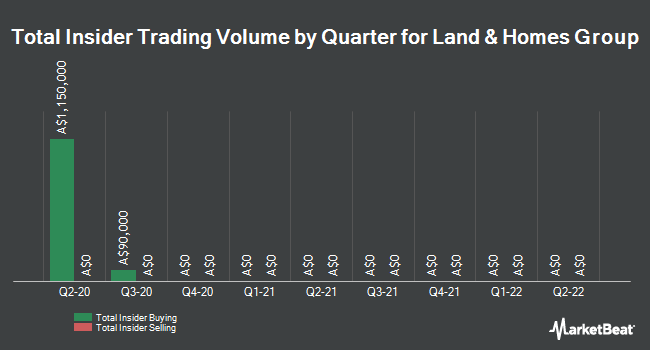 Insider Buying and Selling by Quarter for Land & Homes Group (ASX:LHM)