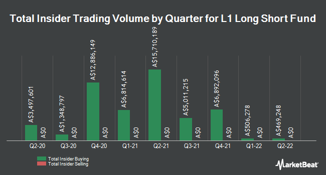 Insider Buying and Selling by Quarter for L1 Long Short Fund (ASX:LSF)