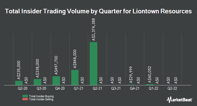 Insider Buying and Selling by Quarter for Liontown Resources Limited (LTR.AX) (ASX:LTR)