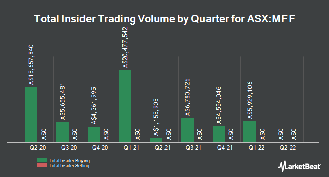 Insider Buying and Selling by Quarter for MFF Capital Investments Limited (MFF.AX) (ASX:MFF)