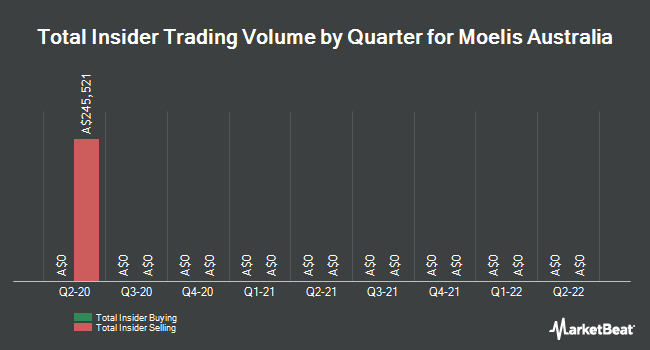 Insider Buying and Selling by Quarter for Moelis Australia (ASX:MOE)