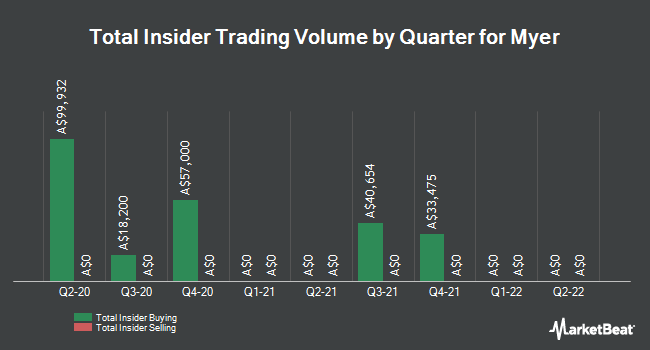 Insider Buying and Selling by Quarter for Myer (ASX:MYR)