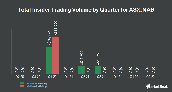 Insider Buying and Selling by Quarter for National Australia Bank Limited (NAB.AX) (ASX:NAB)