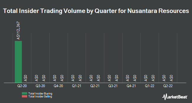 Insider Buying and Selling by Quarter for Nusantara Resources (ASX:NUS)