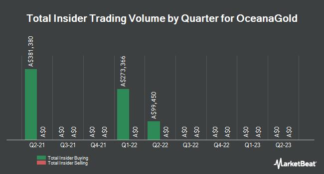 Insider Trading History for OceanaGold (ASX:OGC)