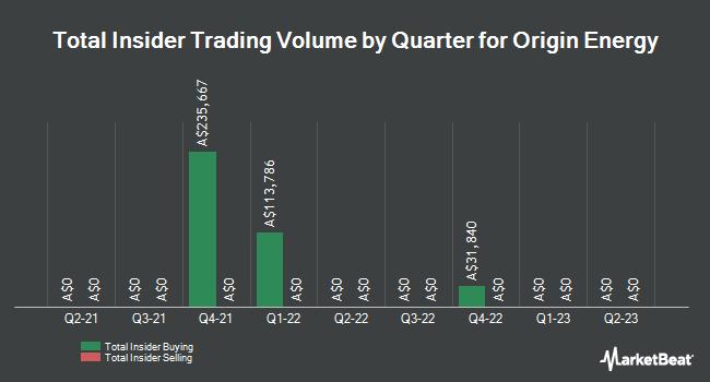 Insider Trading History for Origin Energy (ASX:ORG)