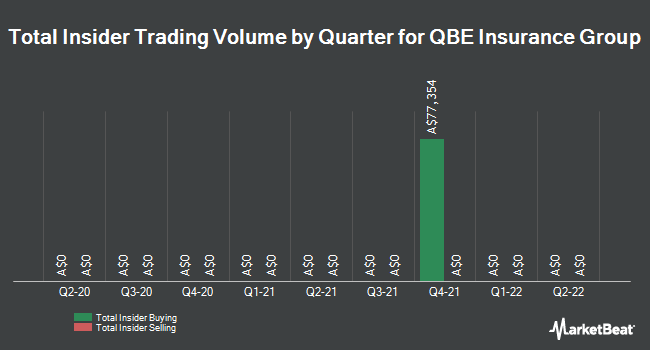 Insider Trading History for QBE Insurance (ASX:QBE)