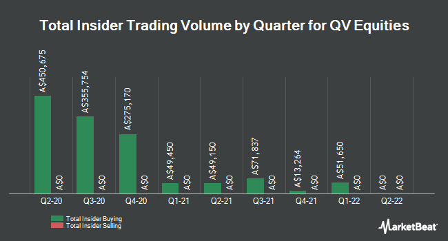 Insider Buying and Selling by Quarter for QV Equities Limited (QVE.AX) (ASX:QVE)