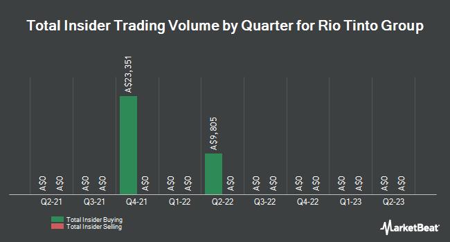 Insider Trading History for Rio Tinto (ASX:RIO)
