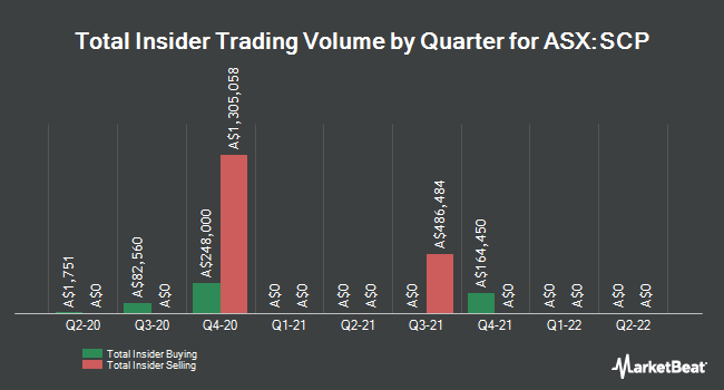 Insider Buying and Selling by Quarter for Shopping Cntrs Austrls Prprty Gp Re (ASX:SCP)