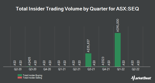 Insider Buying and Selling by Quarter for Sequoia Financial Group (ASX:SEQ)
