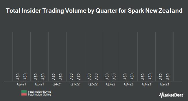 Insider Trading History for Spark New Zealand (ASX:SPK)