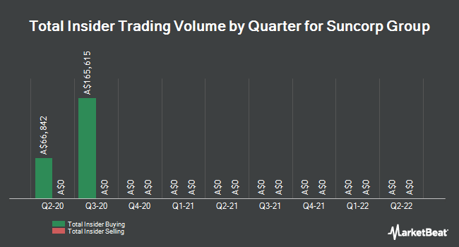 Insider Buying and Selling by Quarter for Suncorp Group (ASX:SUN)
