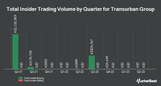 Insider Trading History for Transurban Gr (ASX:TCL)