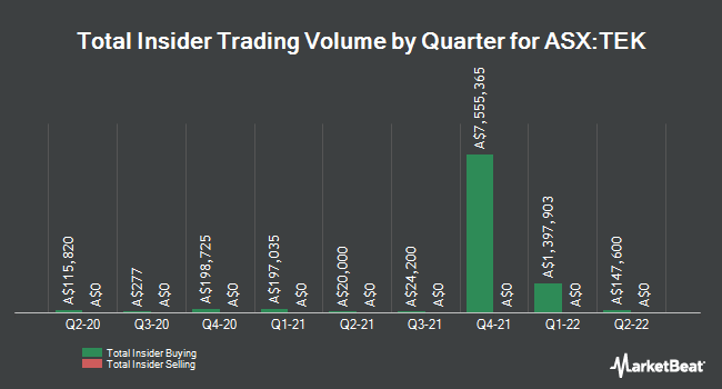 Insider Buying and Selling by Quarter for Thorney Technologies (ASX:TEK)