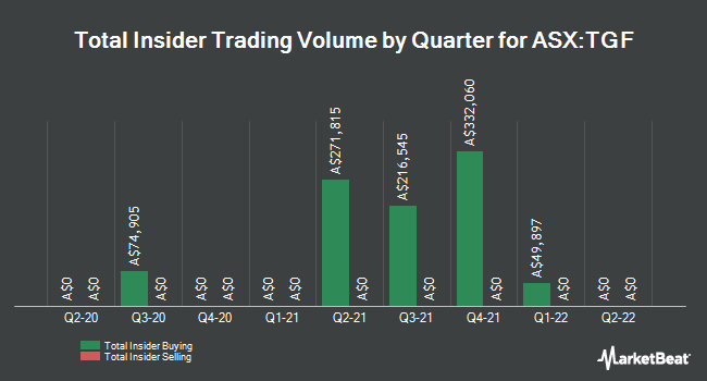 Insider Buying and Selling by Quarter for Tribeca Global Natural Resources (ASX:TGF)