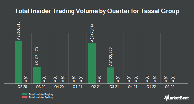 Insider Buying and Selling by Quarter for Tassal Group (ASX:TGR)