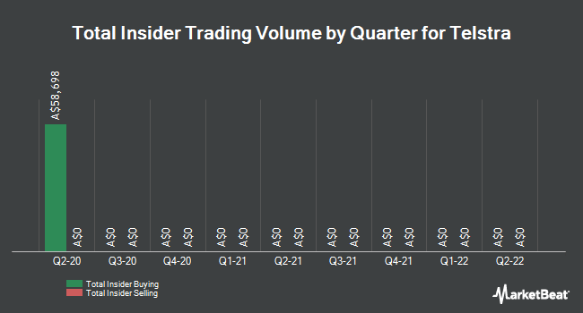 Insider Buying and Selling by Quarter for Telstra (ASX:TLS)