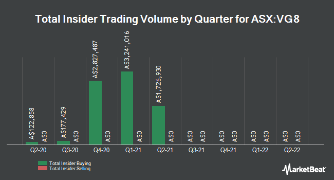 Insider Buying and Selling by Quarter for Vgi Partners Asian (ASX:VG8)