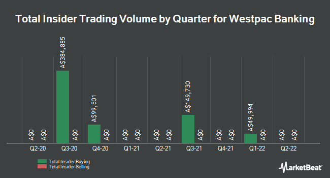 Insider Buying and Selling by Quarter for Westpac Banking Co. (WBC.AX) (ASX:WBC)