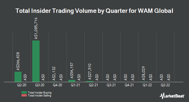 Insider Buying and Selling by Quarter for Wam Global (ASX:WGB)