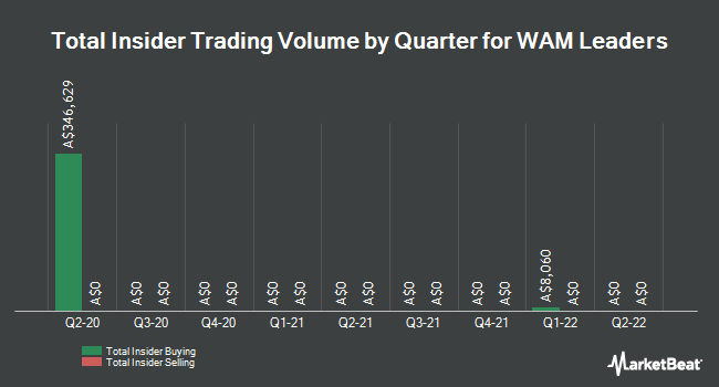 Insider Buying and Selling by Quarter for Wam Leaders (ASX:WLE)