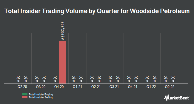 Insider Trading History for Woodside Petroleum (ASX:WPL)