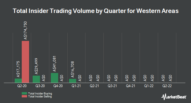 Insider Buying and Selling by Quarter for Western Areas (ASX:WSA)