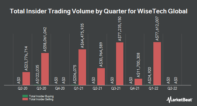 Insider Buying and Selling by Quarter for WiseTech Global (ASX:WTC)