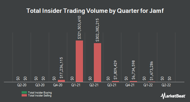 Insider Buying and Selling by Quarter for Jamf (BATS:JAMF)