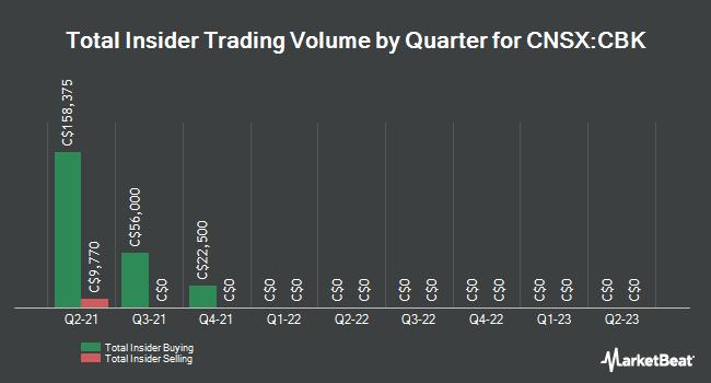 Insider Trades by Quarter for Copperbank Resourc (CNSX:CBK)