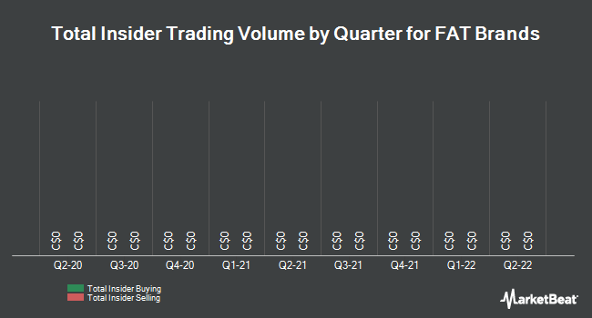 Insider Trading History for Far Resources (CNSX:FAT)