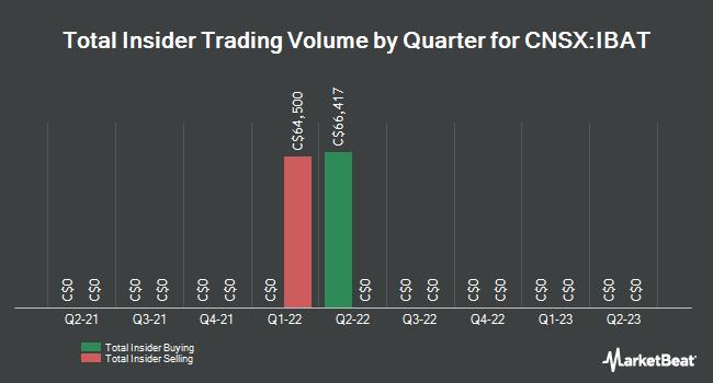 Insider Trades by Quarter for International Battery Metals (CNSX:IBAT)