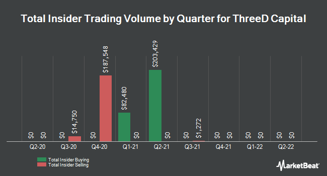 Insider Buying and Selling by Quarter for ThreeD Capital (CNSX:IDK)