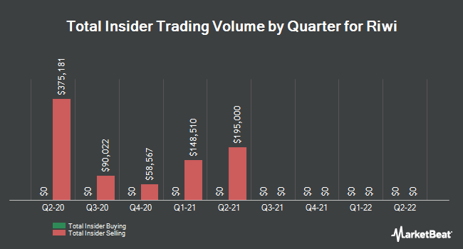 Insider Buying and Selling by Quarter for Riwi (CNSX:RIW)
