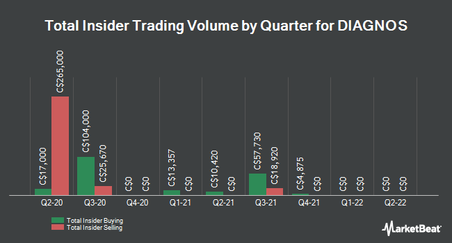 Insider Trading History for Diagnos (CVE:ADK)