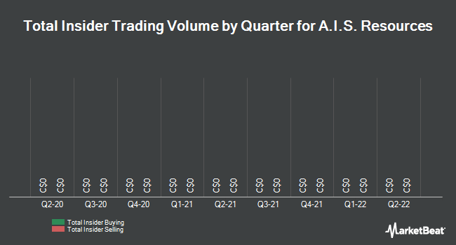 Insider Trading History for A I S Resources (CVE:AIS)