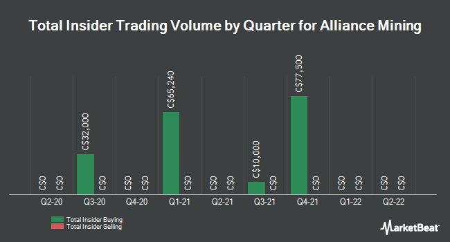 Insider Buying and Selling by Quarter for Alliance Mining (CVE:ALM)