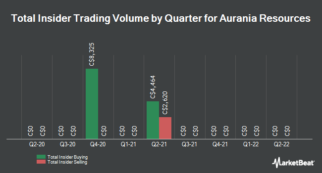 Insider Trading History for Aurania Resources (CVE:ARU)